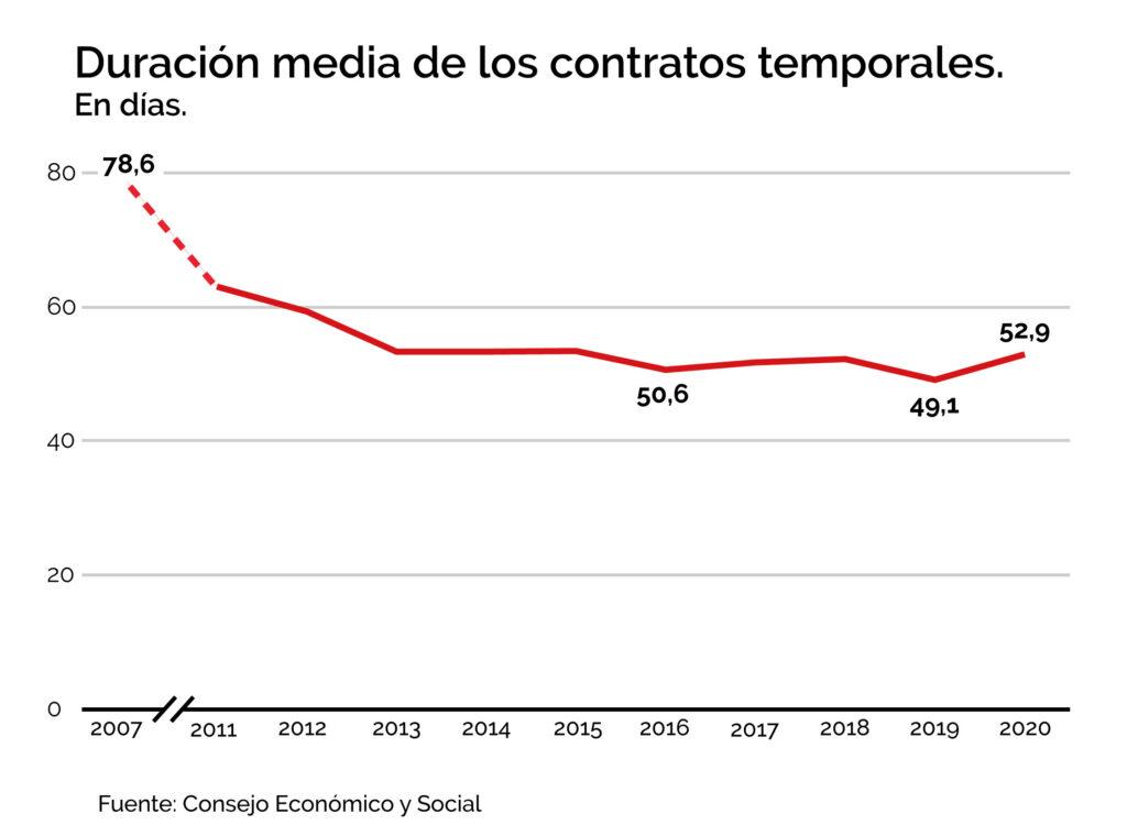 Duración media contratos temporales