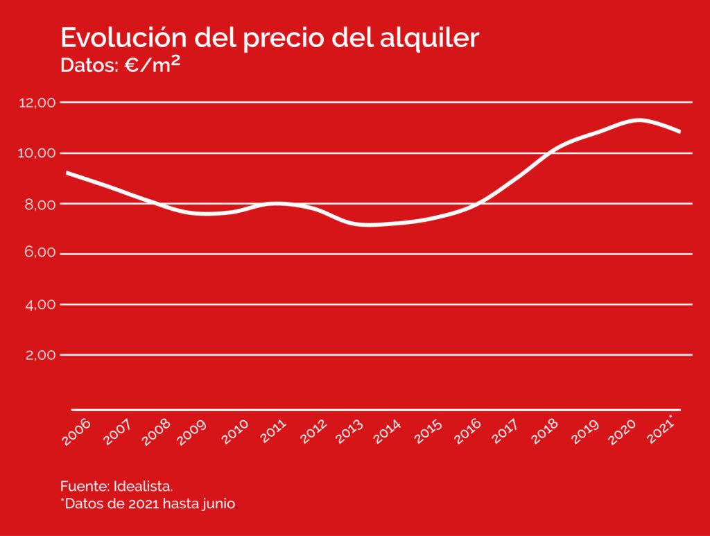 Evolución precio del alquiler desde 2006